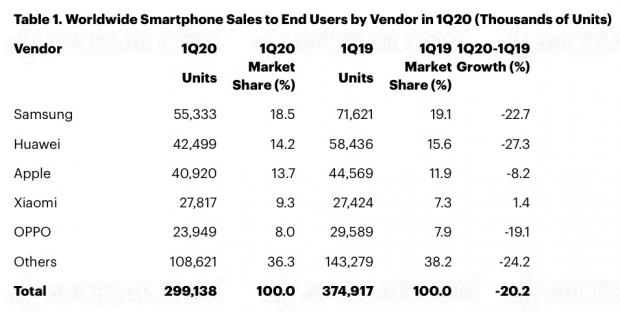 Déclin des ventes smartphones au premier trimestre