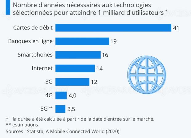 5G : seulement trois ans et demi pour atteindre 1 milliard d'utilisateurs ?