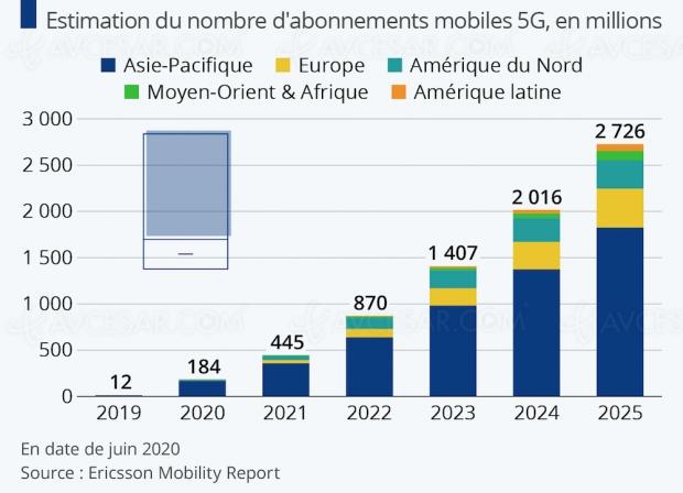 Plus d'un milliard d'abonnés 5G en 2023