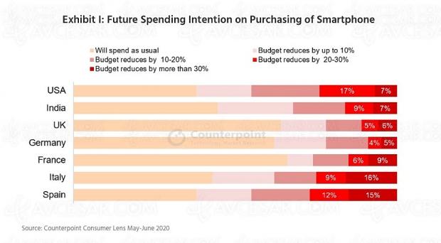 On va dépenser moins pour notre prochain smartphone…