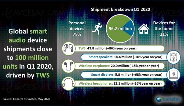 Grosse croissance pour le marché des écouteurs True Wireless