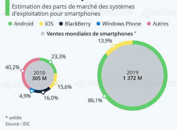 Android et iOS, à la fin il ne peut en rester que deux !
