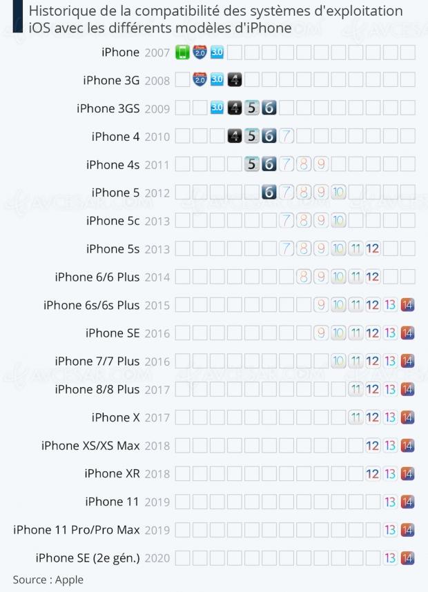 Le cimetière des iPhone abandonnés rétrécit