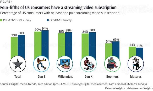 Au moins un abonnement streaming pour 80% des Américains