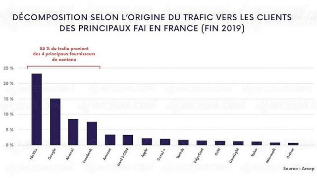 25% du trafic internet français occupé par… Netflix