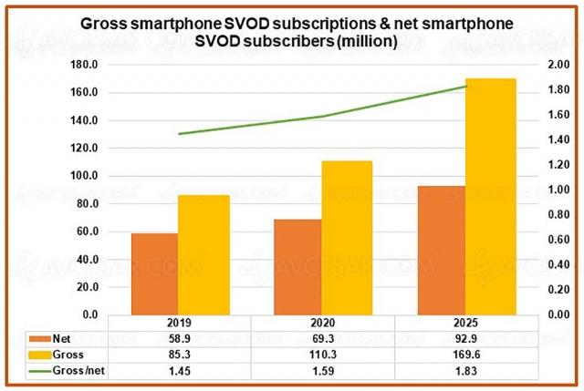 170 millions d'abonnements SVOD sur smartphone en 2025