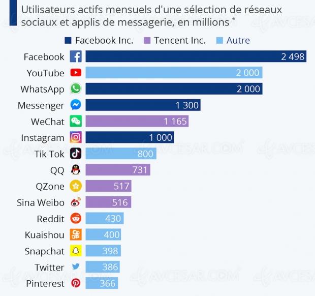 Facebook toujours leader des réseaux sociaux