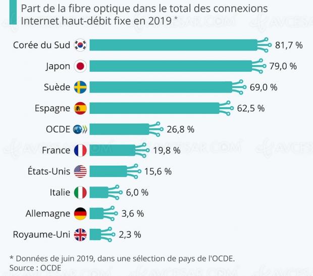 Internet par fibre optique, quels pays sont les mieux équipés ?