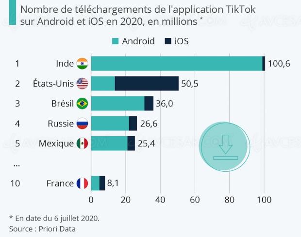 Top des pays les plus accros à TikTok