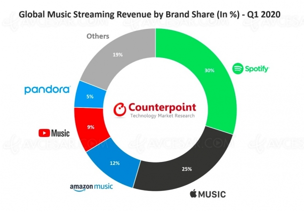 Services de streaming musical : près de 400 millions d'abonnés