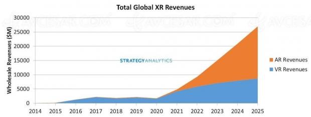 Rebond du marché RA/RV à partir de l'année prochaine ?