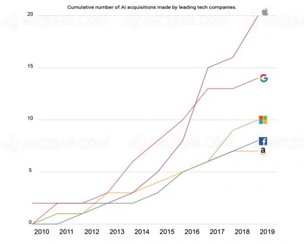 Apple, plus gros consommateur d'intelligence artificielle