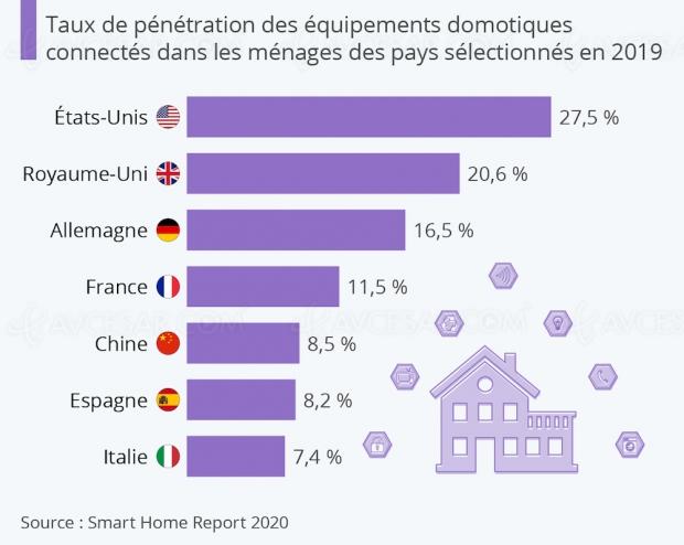 Taux de pénétration Smart Home en France, et ailleurs