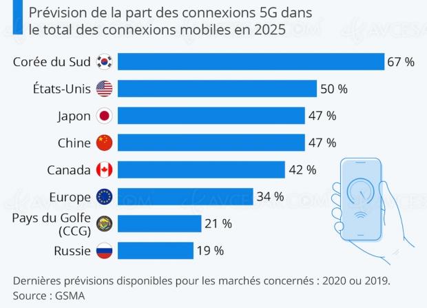 5G en 2025, technologie dominante ?