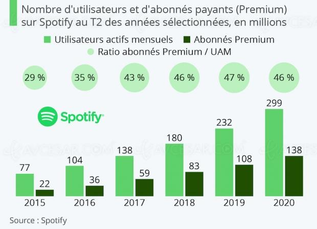 Spotify, bientôt le cap des 300 millions d'utilisateurs