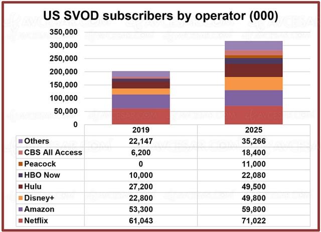 114 millions d'abonnements SVOD supplémentaires aux USA jusqu'en 2025
