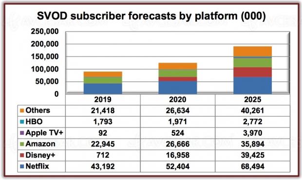 191 millions d'abonnés SVOD en Europe d'ici 2025