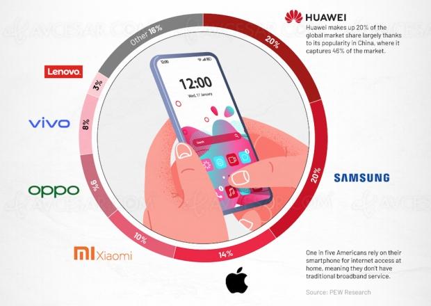 Qui domine le marché smartphone en 2020 ?
