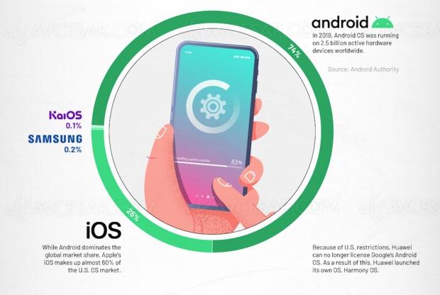 Android, iOS et les autres : état du marché en 2020