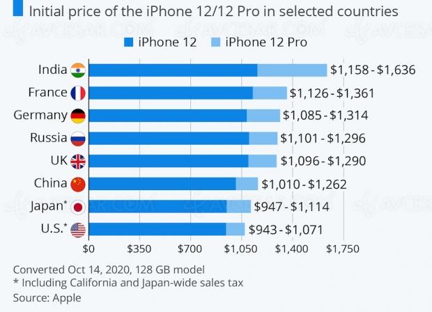 Prix de l'iPhone 12 dans le monde ? Bof bof pour la France