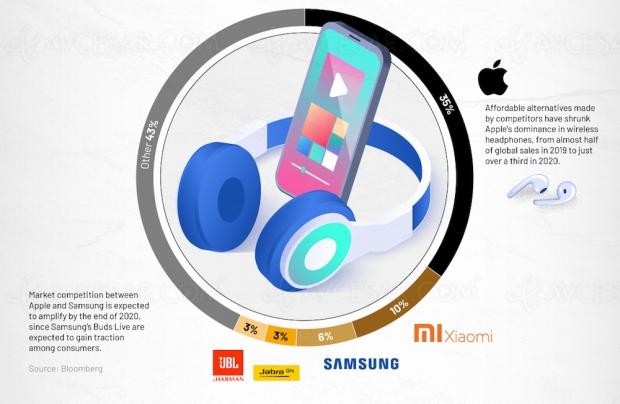 Qui domine le marché des écouteurs True Wireless en 2020 ?
