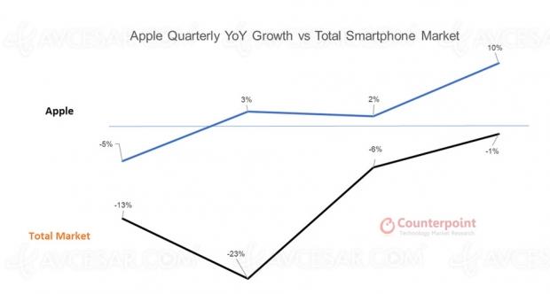 2020 : marché du smartphone en baisse, mais iPhone en hausse