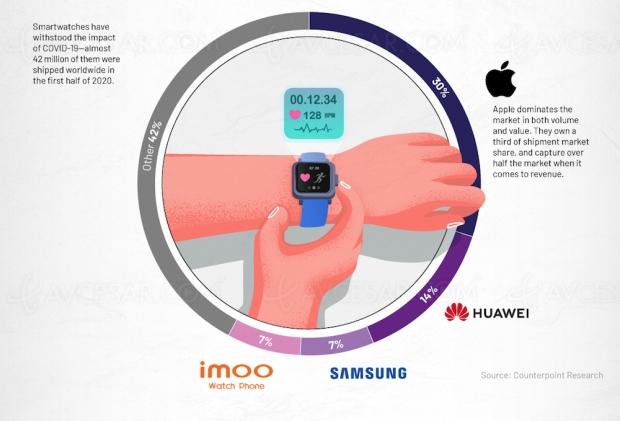 Qui domine le marché smartwatch en 2020 ?