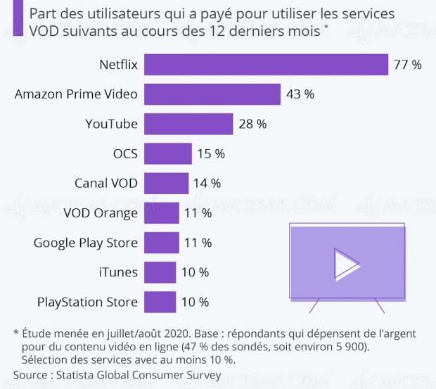 Plateformes vidéo les plus populaires en France