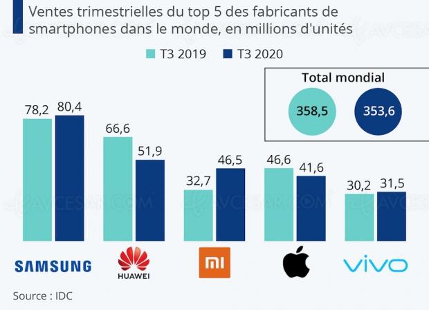 Marché smartphone : Xiaomi dépasse Apple, Samsung redevient leader
