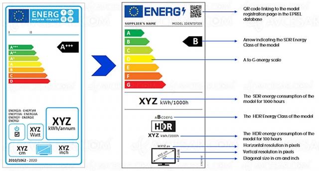 Nouvelle étiquette énergétique à partir du 1er mars 2021