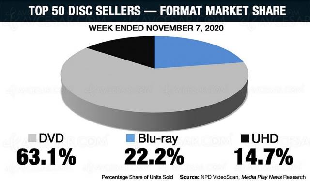 4K Ultra HD Blu‑Ray US : les bons chiffres de vente de la semaine