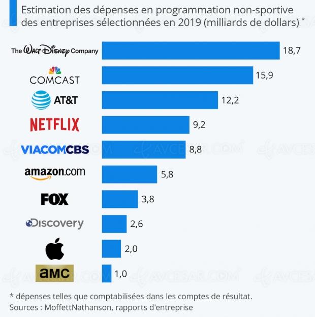 Combien dépensent Netflix, Disney+ et les autres géants télévisuels ?