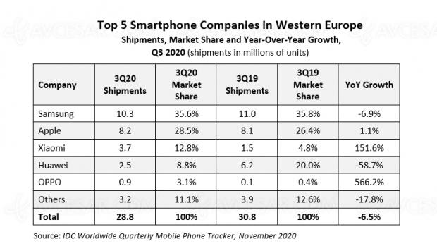 Marché smartphone en Europe : Xiaomi et Oppo stars de 2020