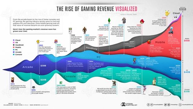 L'histoire (rapide) du jeu vidéo, en chiffre d'affaires