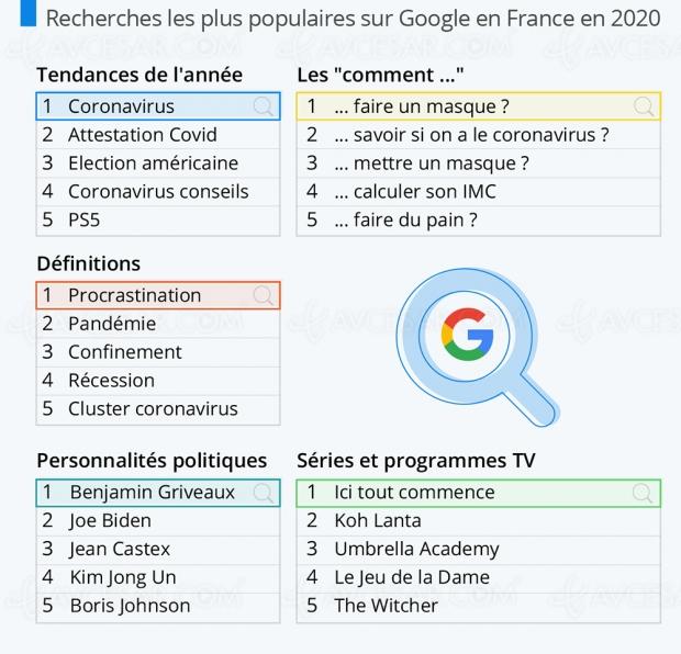 Tendances 2020 France sur Google : un virus, du pain et Koh Lanta