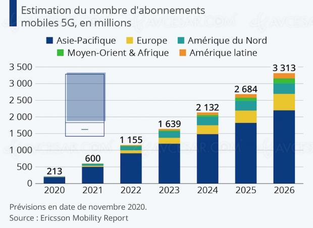 Plus d'1 milliard d'abonnés 5G en 2022