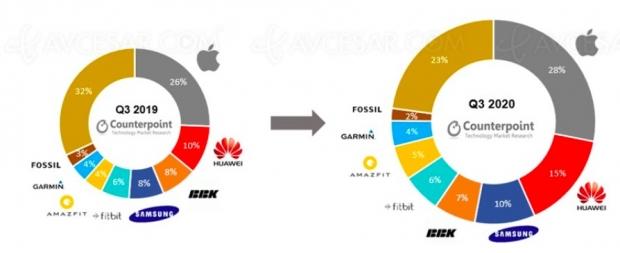 Marché de la Smartwatch en hausse, Apple toujours leader