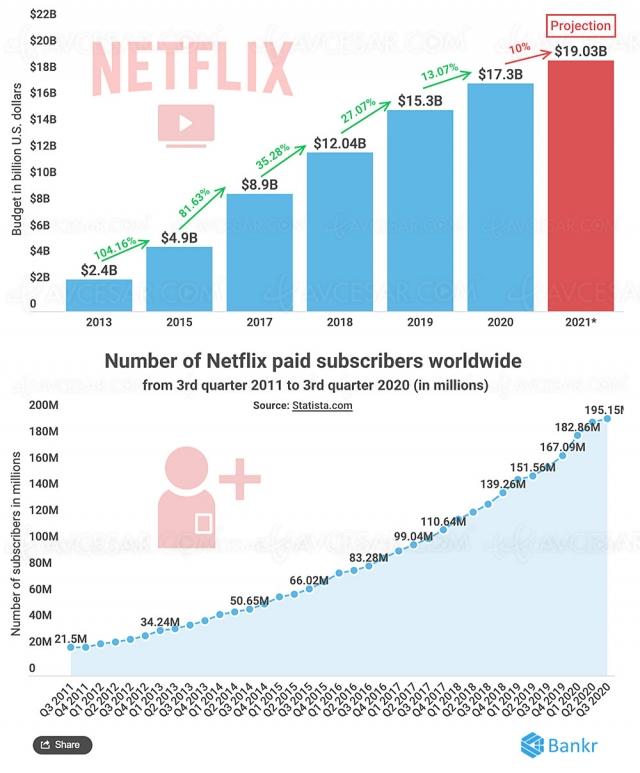 Netflix pourrait dépenser 19 milliards pour ses contenus en 2021