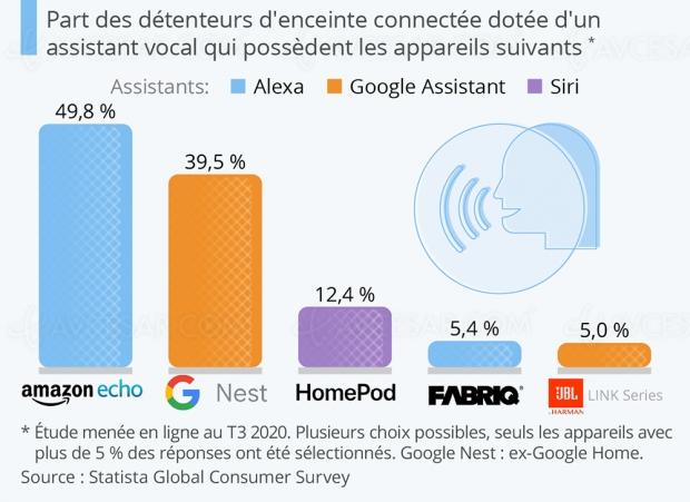 Amazon Echo, enceinte connectée préférée des Français
