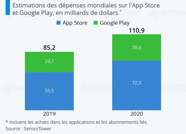 Plus de 110 milliards dépensés pour les applications mobiles en 2020