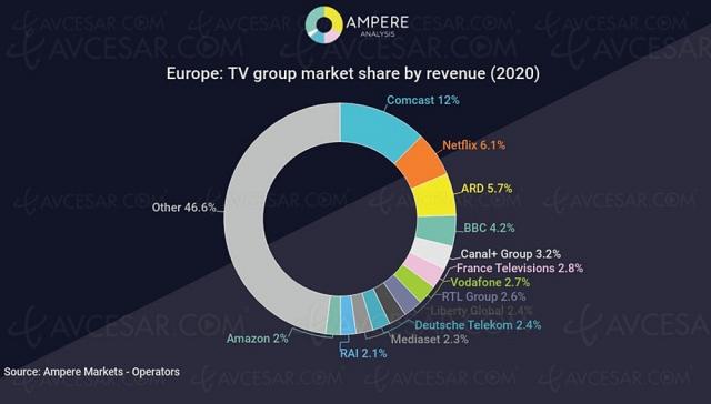 Netflix, deuxième plus gros groupe TV en Europe