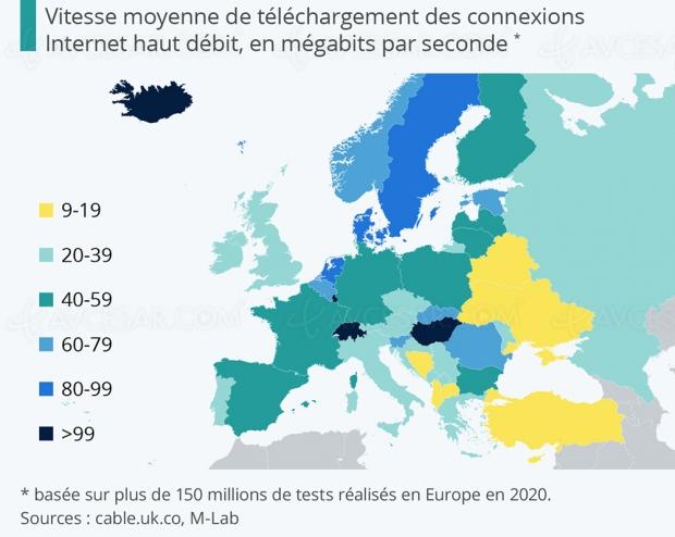 Classement des pays européens en fonction de la vitesse du haut débit