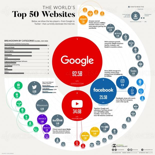 Les 50 sites internet les plus visités au monde