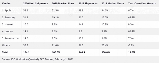 Apple, boss des tablettes en 2020