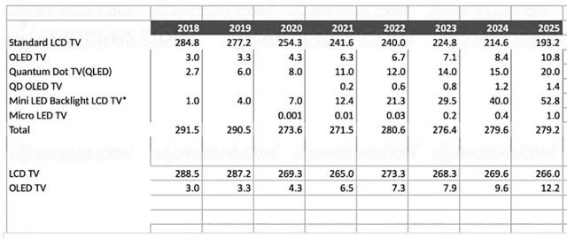 Marché TV 2020‑2025 : 2 TV QLED vendus pour 1 TV Oled
