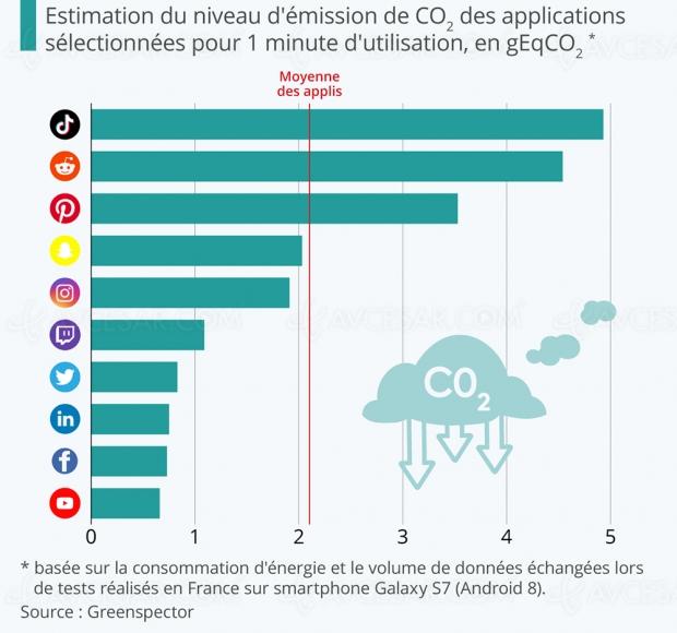 TikTok, YouTube, Facebook : quel impact (en chiffres) sur l'environnement ?