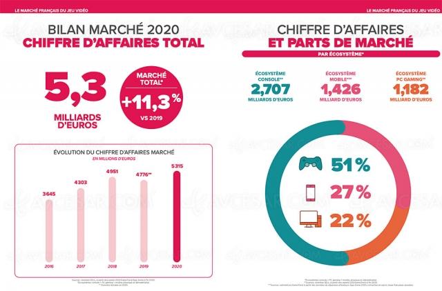 Marché du jeu vidéo France : année 2020 record