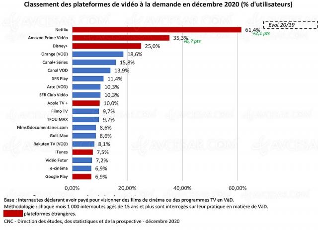 Grosse croissance du marché SVOD en France en 2020