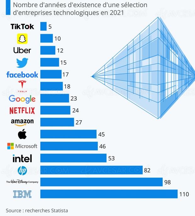 Quel âge pour Apple, Disney, Snapchat, Facebook et les autres ?