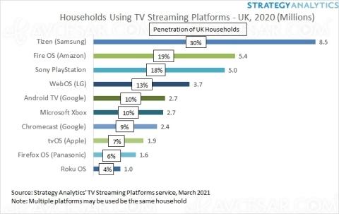 1/3 des Britanniques utilisent un Smart TV Samsung Tizen